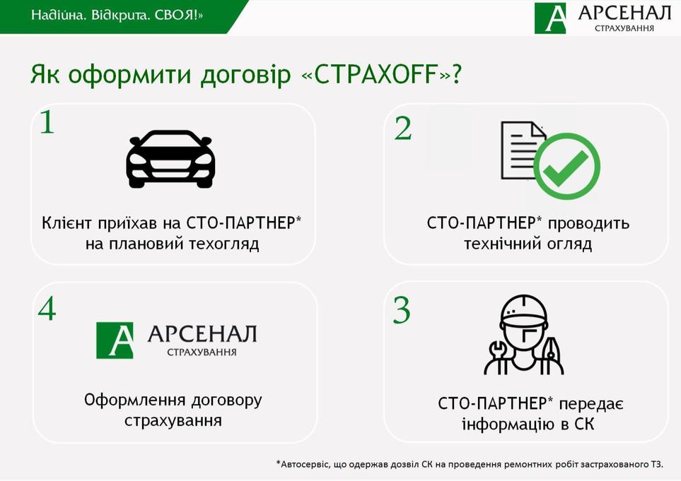 как оформить страховой договор на автомобиль
